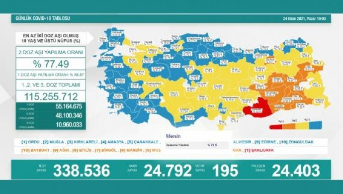 Li Tirkiye û Bakurê Kurdistanê 195 kesên din bi koronayê can dan