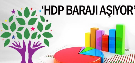 Anket: Mecliste sadece AKP,CHP ve HDP var