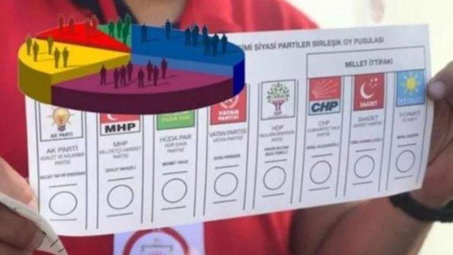 Yeni ankette HDP ve MHP sürprizi: İşte o sonuçlar!