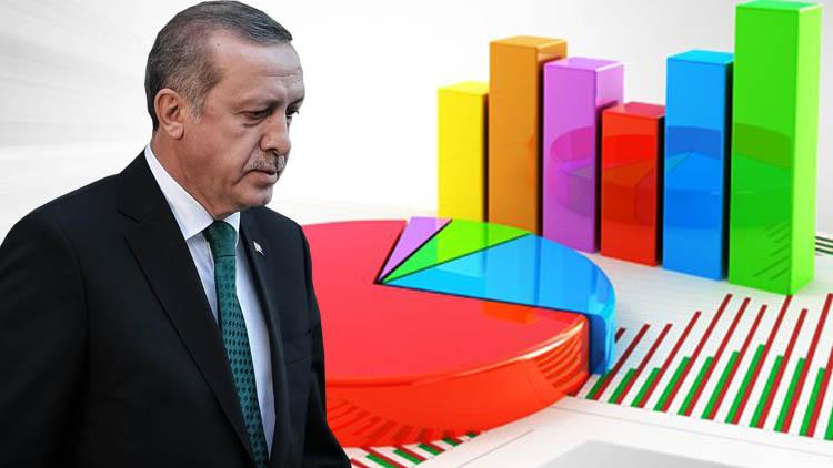 İngiliz anketi de AKP'nin düşüşünü onayladı: İşte o sonuçlar!