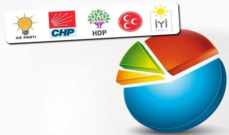 Son ankete göre 4 parti barajı aşıyor: MHP'ye kötü haber!