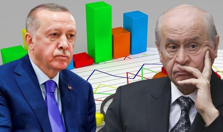Avrasya'dan son anket: MHP'ye kötü haber!
