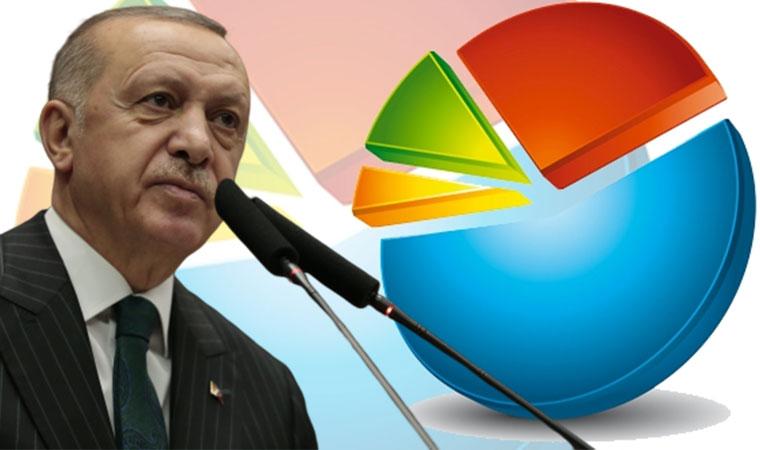 Anket: Erdoğan'a destek AKP'de azaldı, muhalefette arttı!